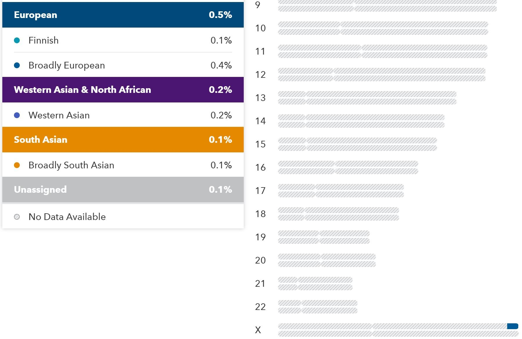 How to Use the 23andMe Ancestry Composition Tools | Legacy Tree