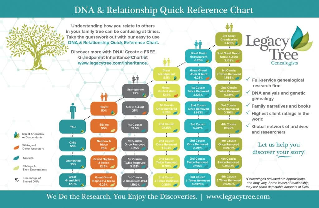 free chromosome mapping tool from Legacy Tree Genealogists