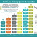 Legacy Tree Genealogists Announces Release of Free Chromosome Mapping Tool