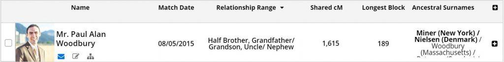 Family Tree DNA Bolded Surnames