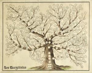 Naryshkin_family_tree
