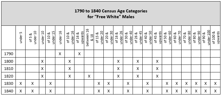 "pre-1850 US Federal Censuses - age categories for ""free white"" males"