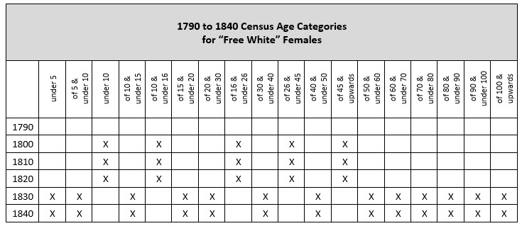 "pre-1850 US Federal Censuses - age categories for ""free white"" females"