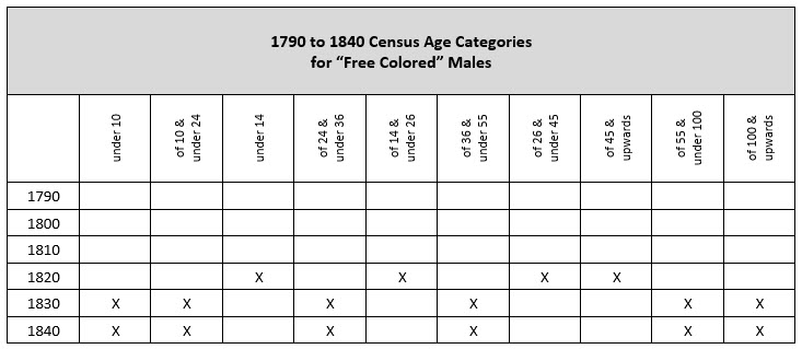 "pre-1850 US Federal Censuses - age categories for ""free colored"" males"
