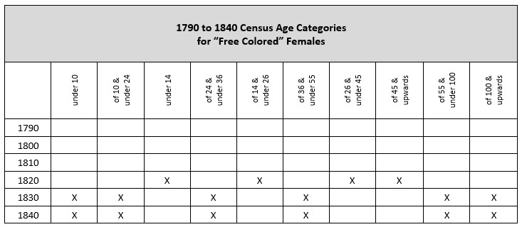 "pre-1850 US Federal Censuses - age categories for ""free colored"" females"