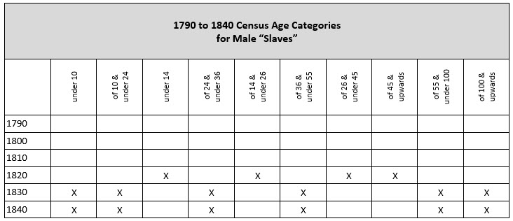 "pre-1850 US Federal Censuses - age categories for male ""slaves"""