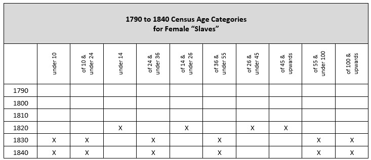 "pre-1850 US Federal Censuses - age categories for female ""slaves"""