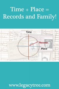 time and place in genealogy
