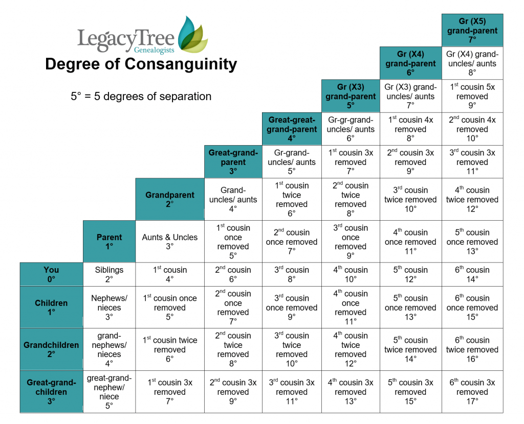 photo about Printable Cousin Chart identify Consanguinity within Genealogy Review: How Had been Similar